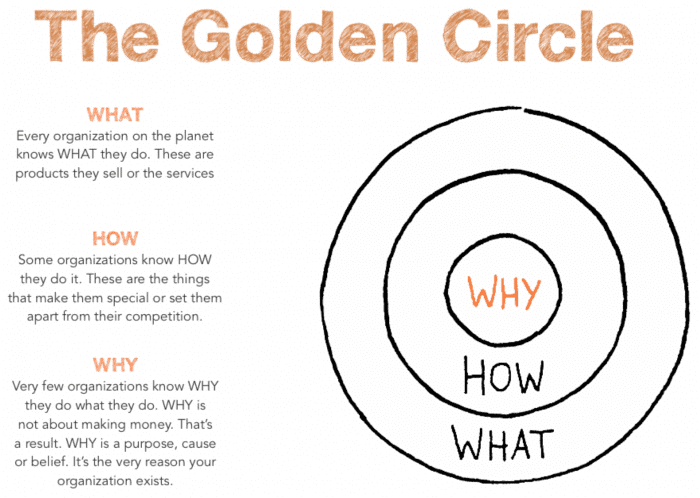 golden-circle-model