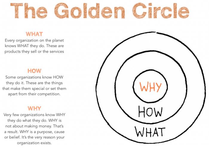golden-circle-simon-sinek.png